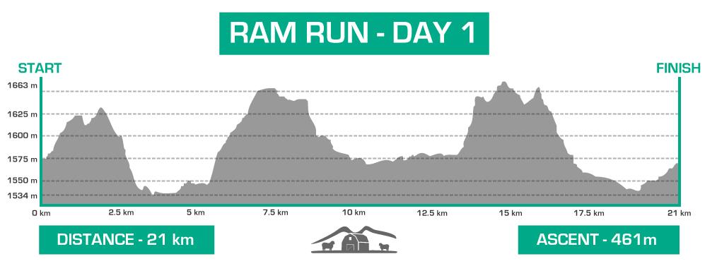 ram-day-1